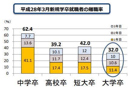 厚生労働省 新規学卒就職者の離職率