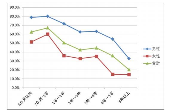 フリーター期間別にみた正社員になれた者の割合(20~29歳)